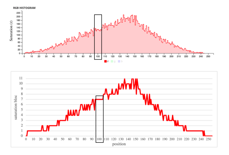Focal point graphs
