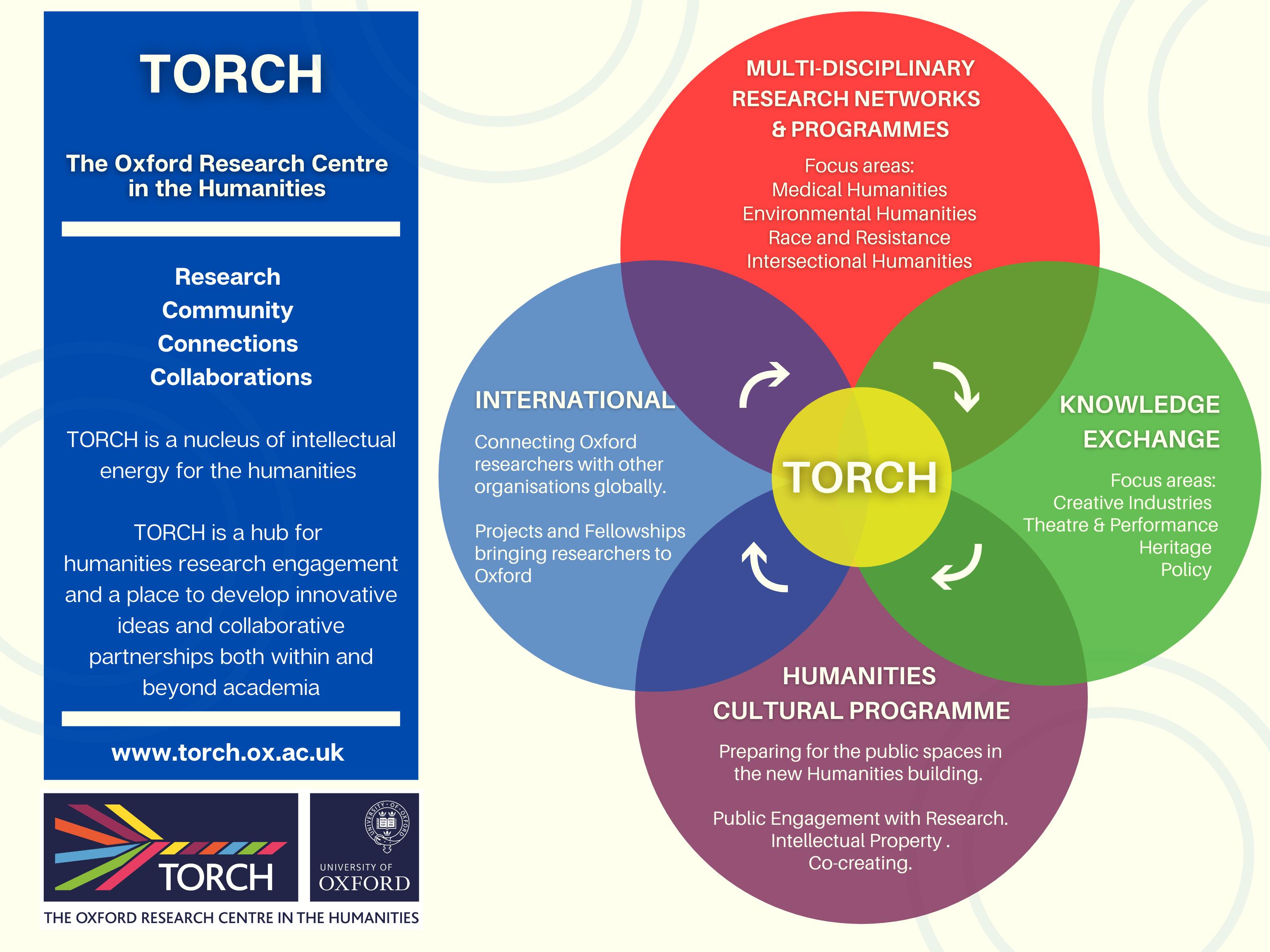 torch organisational chart  aug